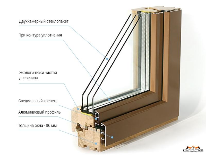 устройство деревянных окон